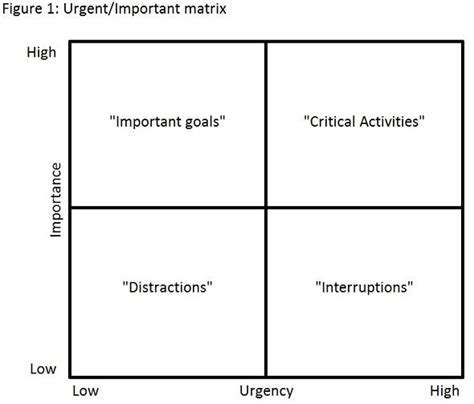 important urgent matrix template eisenhower matrix excel template