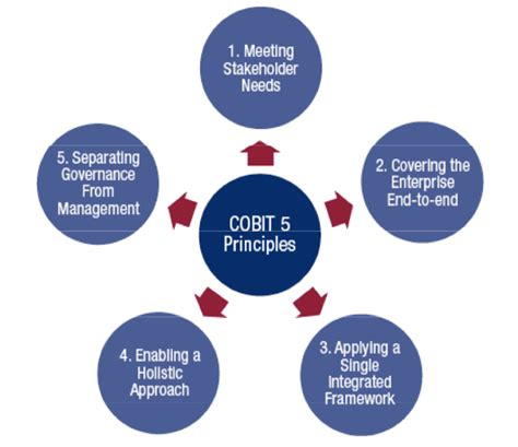 cobit templates an introduction to cobit joe the it
