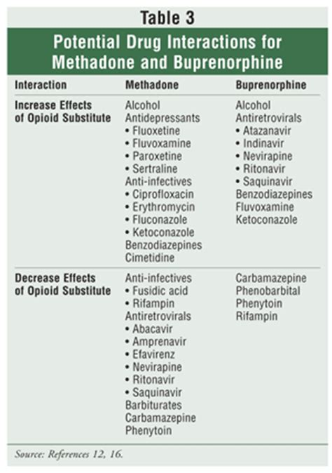 Methadone Vs Suboxone For Detox by Medications Used In Opioid Maintenance Treatment