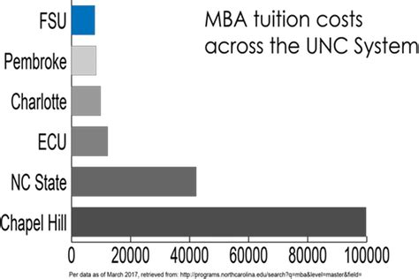 Washington State Mba Tuition Cost by Admissions To Mba At Fayetteville State