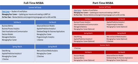 Mba Degree Credit Hours by Msba Curriculum Smu