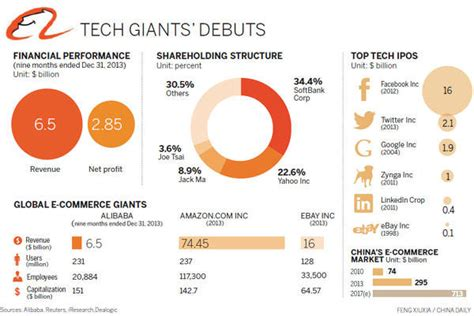 alibaba shares alibaba ipo the background ijg research