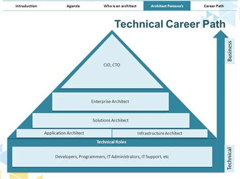 Career Path For Tech Mba by Architect Persona S Architecture Demystified Ppt