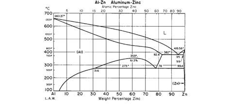 Copper Zinc Alloy Phase Diagram