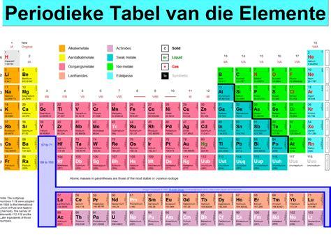 die table dinamiese periodieke tabel