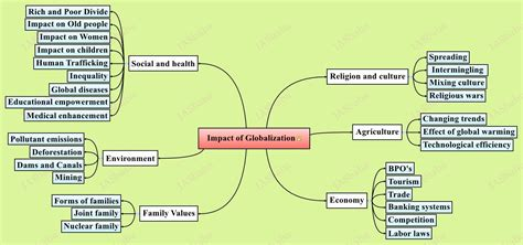 Essay On Globalization And Its Impact On Indian Culture by Mind Map Archive Iasbaba