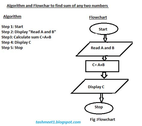 algorithm and flowchart flowchart symbols and algorithm flowchart best free