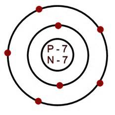 An Atom Of Nitrogen Has 7 Protons And 7 Neutrons The Bohr Model Kast Edu