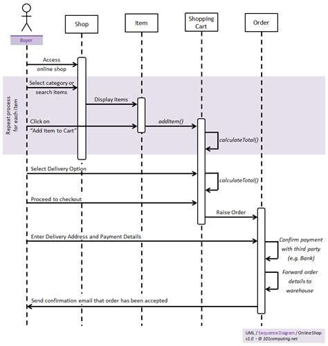 sequence diagrams uml 101computing net