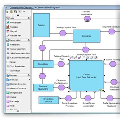 Home Design Software Australia Free by Draw Bpmn Conversation Diagram With Bp Va 3 2 Prlog