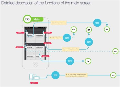 flow diagram app muti points interaction workflow exles