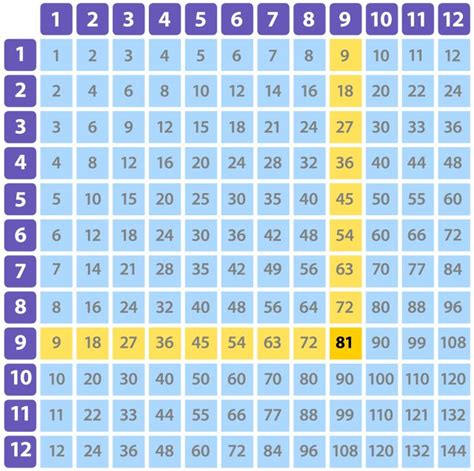learning times tables learning times tables times tables for dk find out