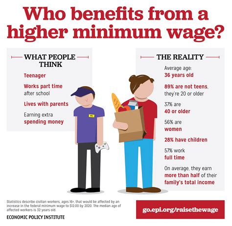 minimum wage increase effects raise the wage act would increase minimum wage to 12 by
