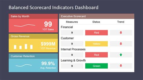 powerpoint templates for kpi balanced scorecard indicators dashboard