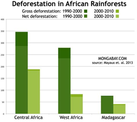 global thinking and local agriculture tropical forest loss and conservation in southeast nigeria routledge revivals books deforestation rate falls in congo basin countries