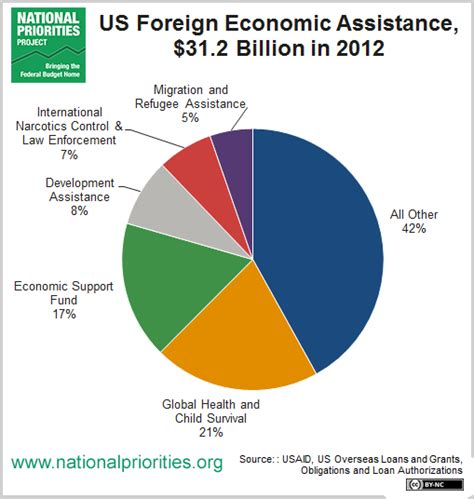 map us foreign aid by country 2016 on the dollar us foreign aid is about one percent