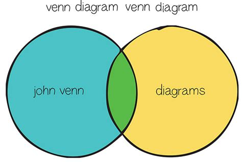 why did venn invent the venn diagram narrative information design on behance