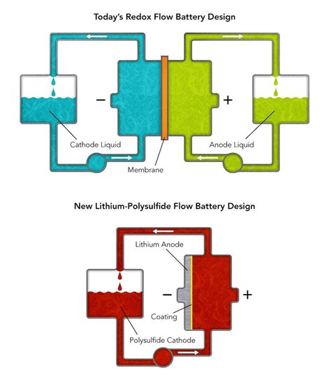 application design battery issues new battery design could help solar and wind energy power