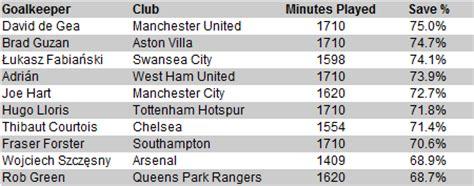 2014 15 premier league goalkeeper stats barrie s view 2014 15 premier league goalkeeper stats barrie s view