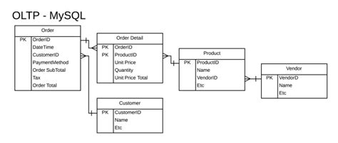 table layout adalah how to design a database model for a large data warehouse