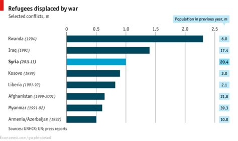Mba Comparison Australia by Daily Chart Comparing Syria The Economist