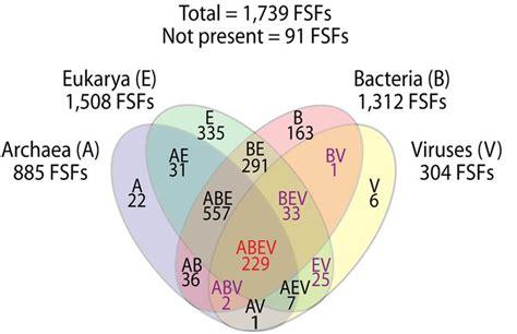 venn diagram of virus and bacteria archaea vs bacteria quotes