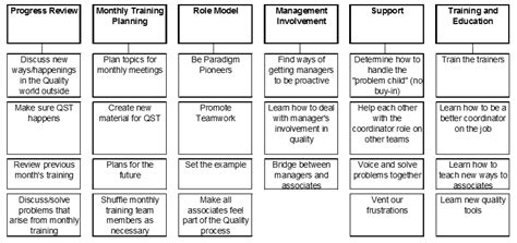 Affinity Diagrams Bpi Consulting Affinity Diagram Template