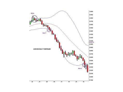 candlestick pattern oanda how to read bollinger bands in forex dubai candlestick