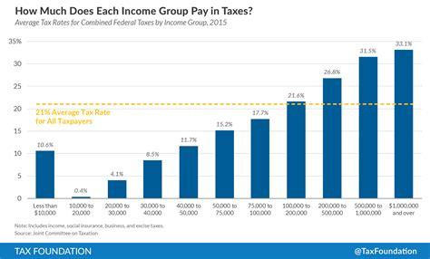 What Is The Average Salary For Someone With An Mba by How Much Do Pay In Taxes Tax Foundation