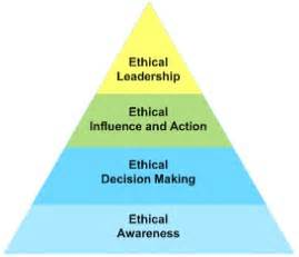 ethical issues   fact finding process mis  group  blog report assignment  october