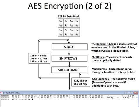 aes encryption diagram terry l bartholomew