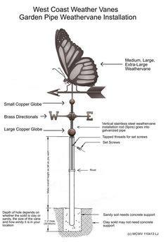 wind vane diagram wind vane diagram www pixshark images galleries