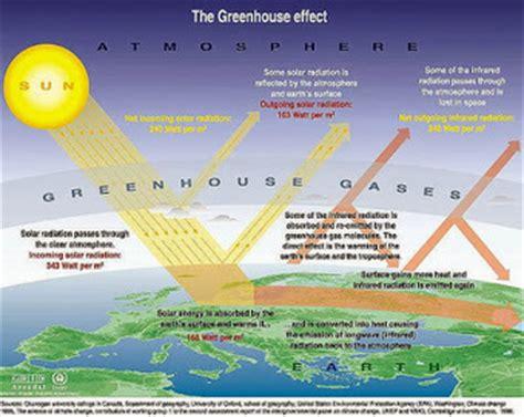 cara membuat artikel pemanasan global kumpulan gambar mengenai pemanasan global pem