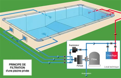Systeme De Filtration Piscine 1611 by Filtre Piscine Diatom 233 Es 224 Cartouches Ou Jetable