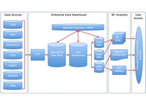 dwarchitectureinc blog data warehouse too big a headache for small and medium