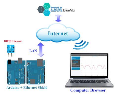 arduino iot send sensor data to ibm bluemix wiznet museum