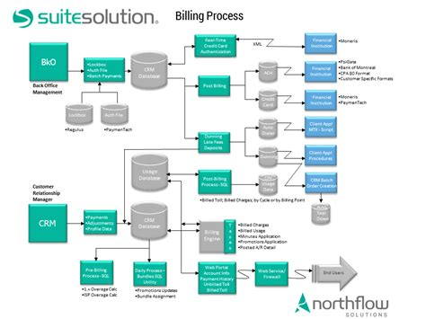 system flow diagram crm sales process flowchart flowchart in word