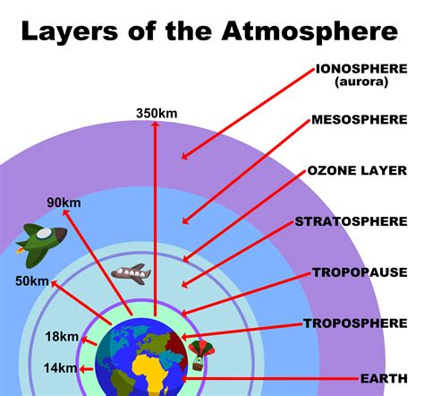 layers of the atmosphere diagram earth s atmosphere kidspressmagazine