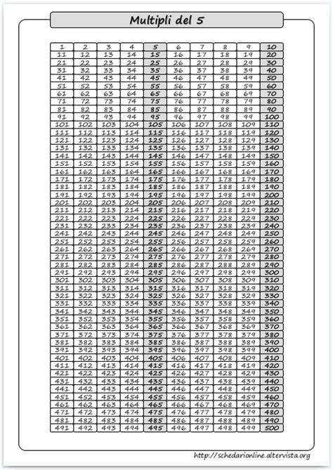 tavola numeri primi da 1 a 1000 schedarionline i multipli 5 da 0 a 1000