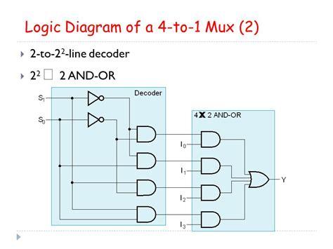 4 to 1 multiplexer logic diagram decoders encoders multiplexers ppt
