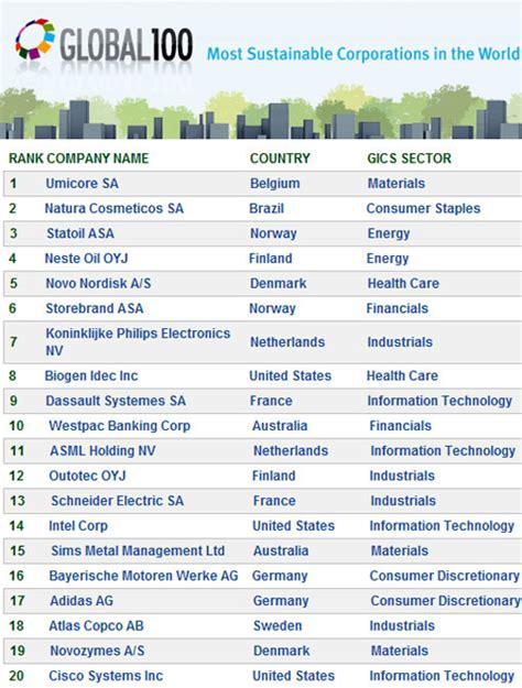 ranking de listas de filmaffinity filmaffinity as 100 empresas mais sustent 225 veis do mundo 2013 brasil 233