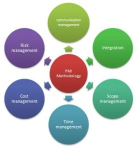 challenges in facility management project management helios solar systems