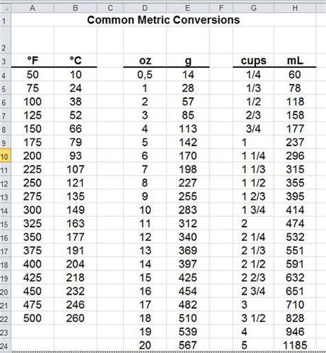 conversion table salted caramels glitter and tables 25 best ideas about metric conversion table on pinterest