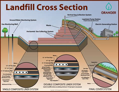 how to do a cross section mid michigan landfill design and regulation granger