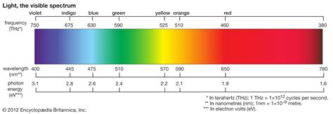 Electromagnetic Spectrum Visible Light by 28 Eaphysicsperiod2 Visible Light Audio Image And