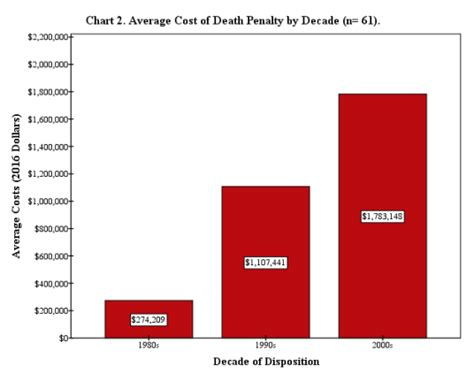 cost to house a row inmate costs of the penalty penalty information center