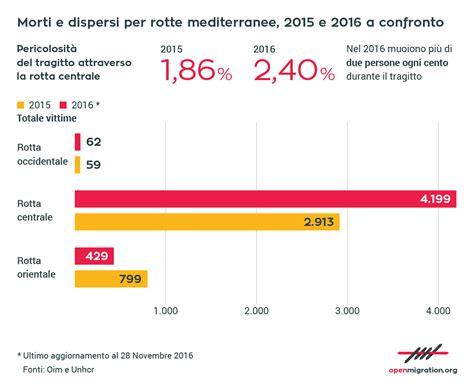 morti in morti in mare nel 2016 mai cos 236 tanti nel mediterraneo