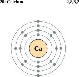 Protons Calcium See The Electron Configuration Of Atoms Of The Elements