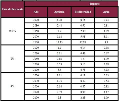 tabla de retenciones 2016 en costa rica tabla retenciones en la fuente 2011 costa rica centroam