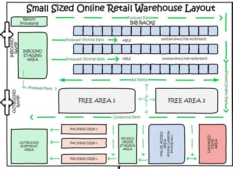 warehouse operations layout how to design your warehouse layout for your small business